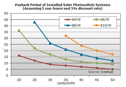 Payback on your Solar Investment Graph