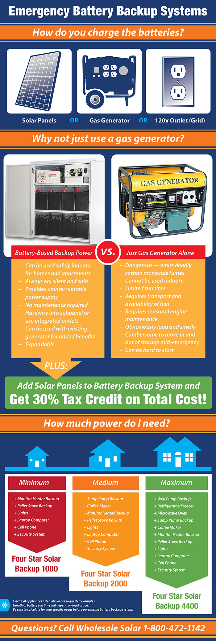 Battery Backup Infographic
