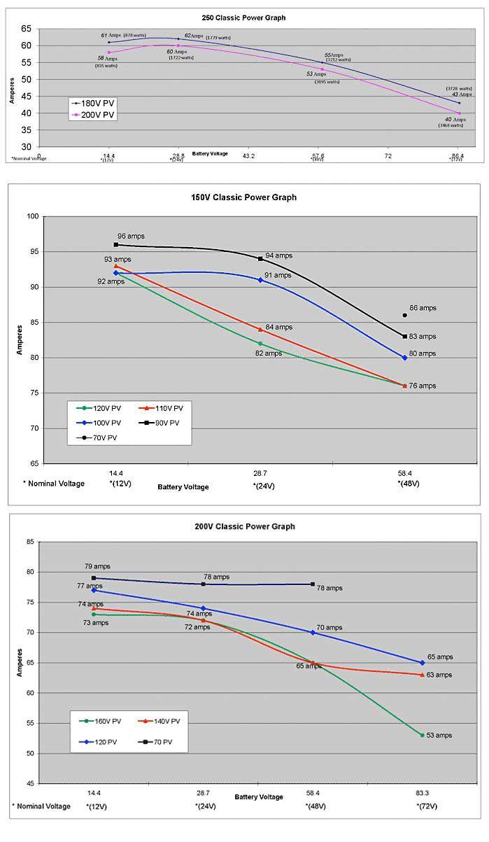 Midnight Solar Classic Power Graphs