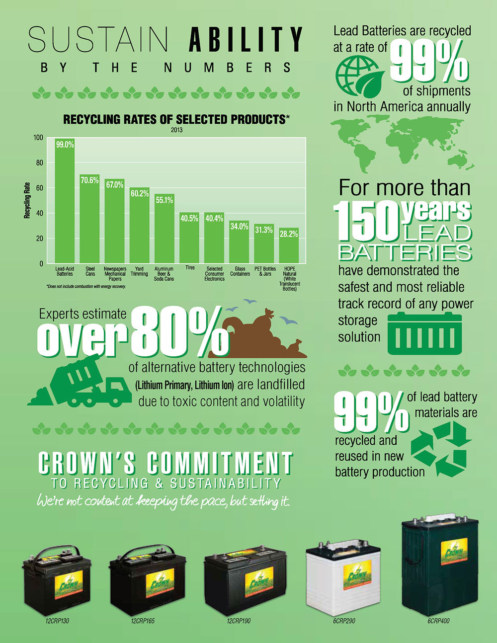 Crown Batteries Sustainability Infographic