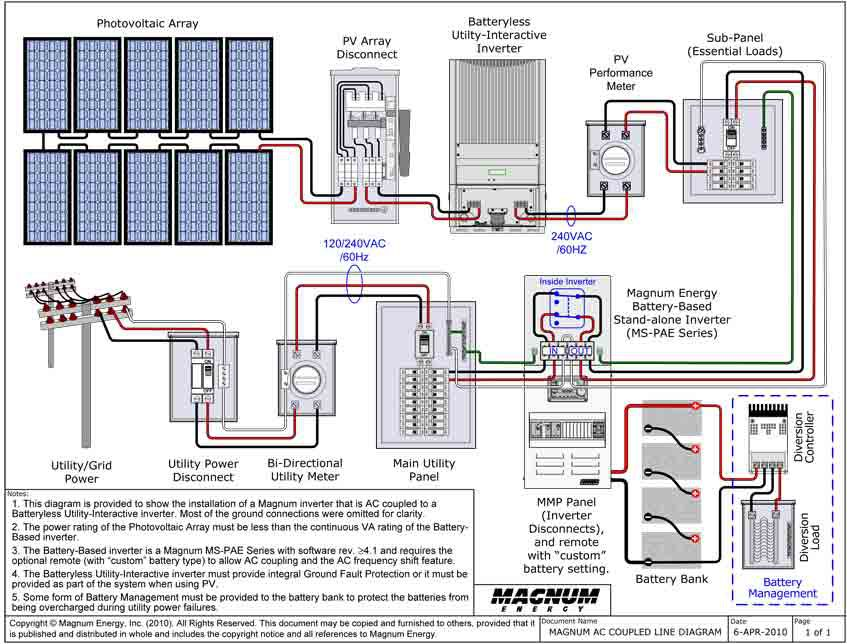 MAGNUM AC COUPLED LINE DIAGRAM_large solar wiring diagram grid tie on solar download wirning diagrams 12V Solar Panel Wiring Diagram at readyjetset.co