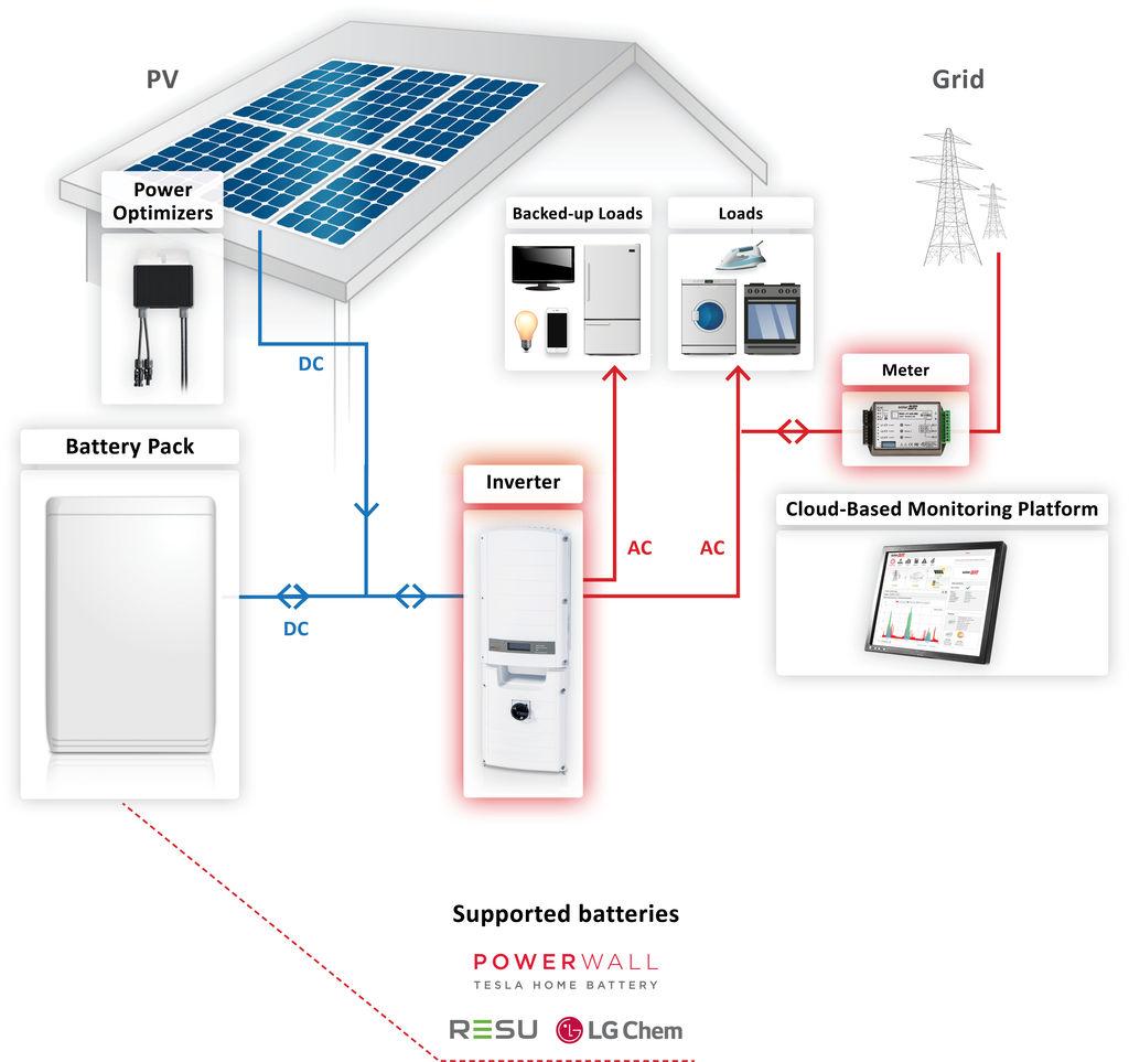 About Solaredge Storedge