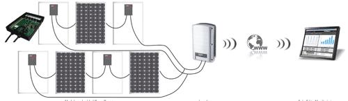 The Solar Edge System