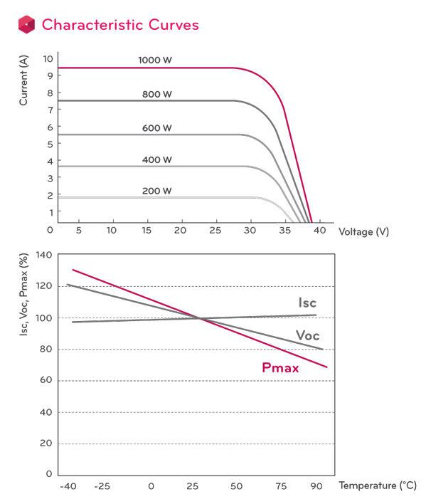 NeoN LG290N1C Curves