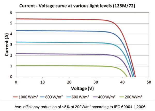 Irradiance of #P125M/72 190-watt monocrystalline solar panel