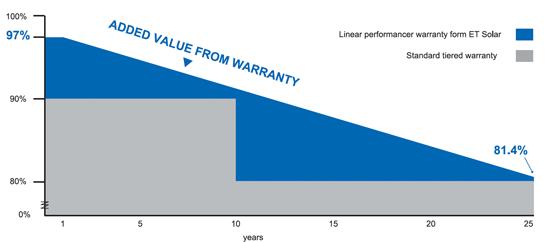 ET Solar 25-year Linear Performance Warranty