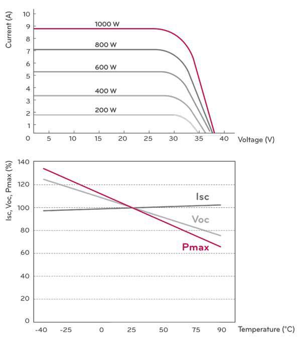 LG Mono X 290-watt Curves