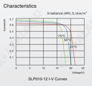 Solarland SLP010-12U Silver Poly 12 Volt Solar Panel