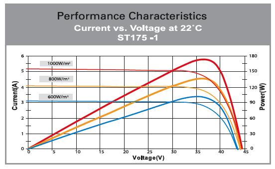 Westinghouse Ac 175 175 Watt Ac Solar Panel