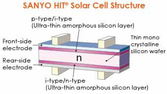 Sanyo hit solar cell structure