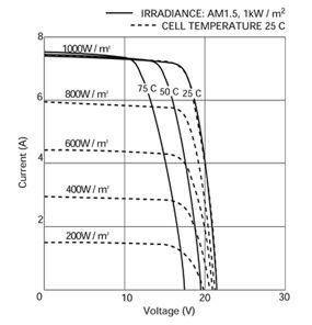 Solar Panel Irradiance