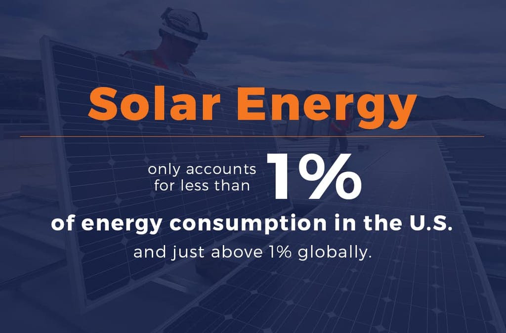 Solar energy accounts for less than 1% of US energy consumption.