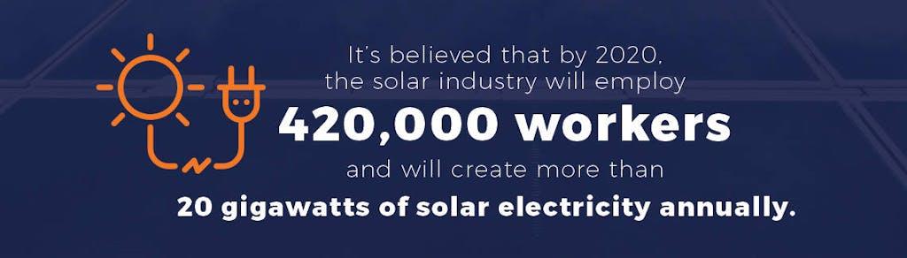 Solar industry employment