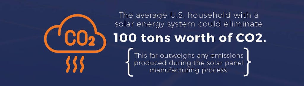 The avgerage US household with solar energy could eliminate 100 tons worth of CO2.
