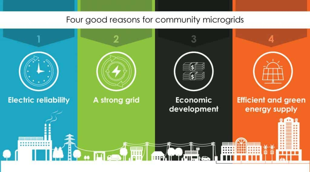 four reasons microgrids are effective