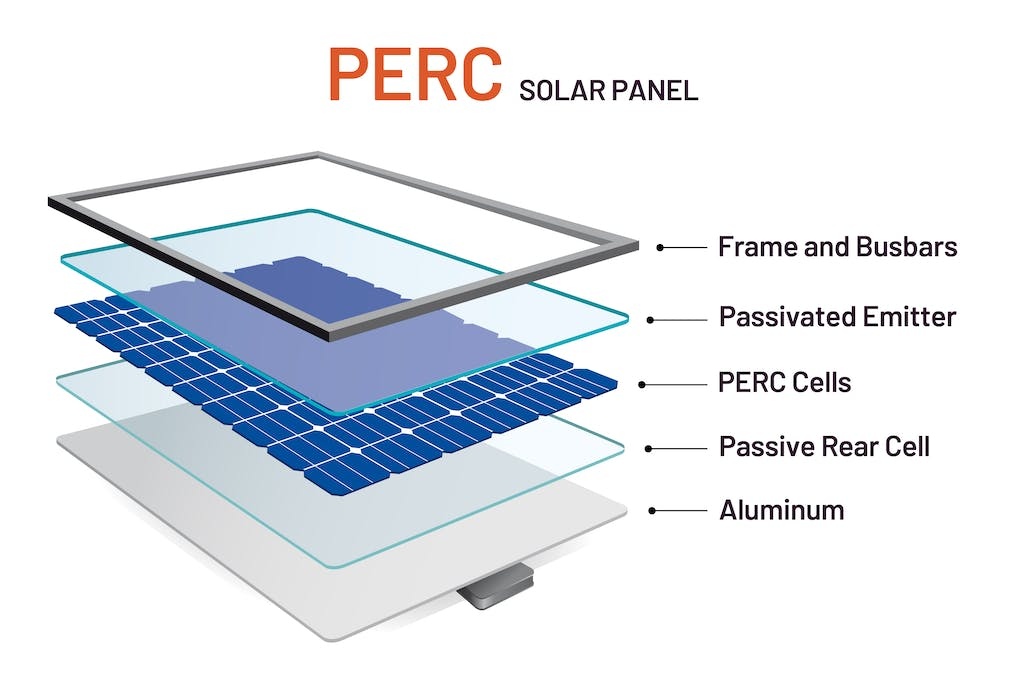 Graphic diagram showing the layers of a PERC solar panel including the frame and busbars, passivated emitter, PERC cells, passive rear cell, and aluminum