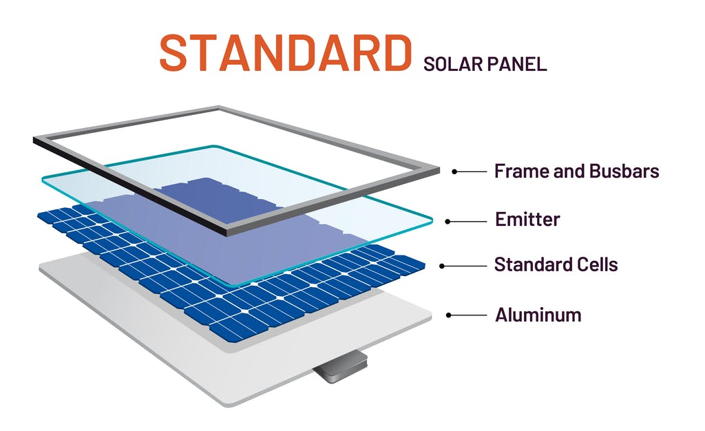 Graphic diagram showing the layers of a standard solar panel including the frame and busbars, emitter, standard cells, and aluminum
