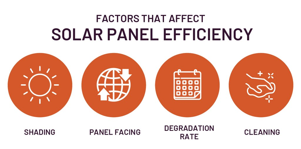 Graphic image showing the factors that affect solar panel efficiency: shading, panel facing, degradation rate, and cleaning.