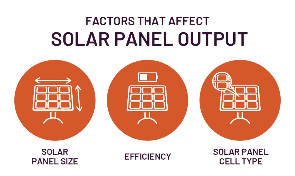 Graphic image showing the factors that affect solar panel output: solar panel size, efficiency, and solar panel cell type.