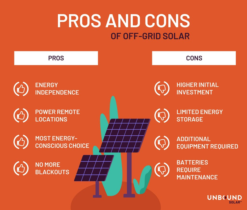 List of pros and cons of off-grid solar by Unbound Solar. Pros include energy independence, power remote locations, most energy-conscious choice, and no more blackouts. Cons include higher initial investment, limited energy storage, no backup energy source, and batteries require maintenance.