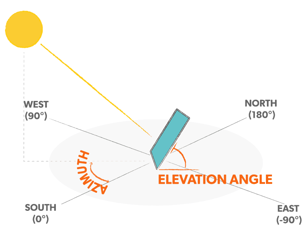 Azimuth angle and tilt have a major impact on the output of your system.