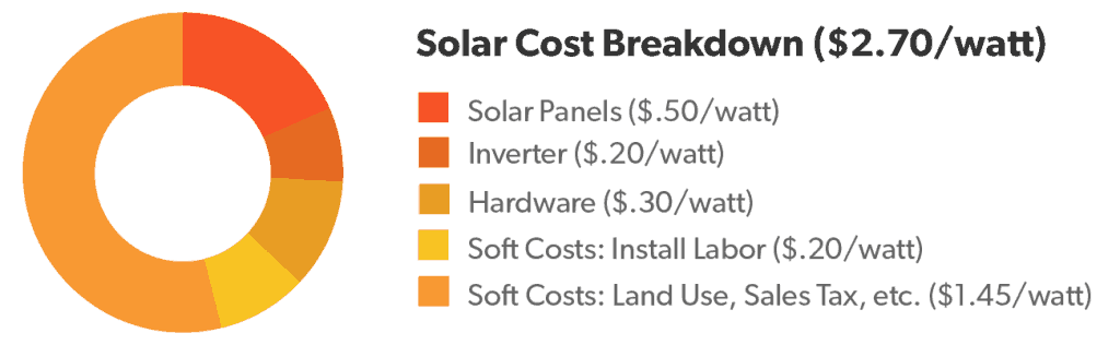 A breakdown of the cost of solar, as of Q1 2018.