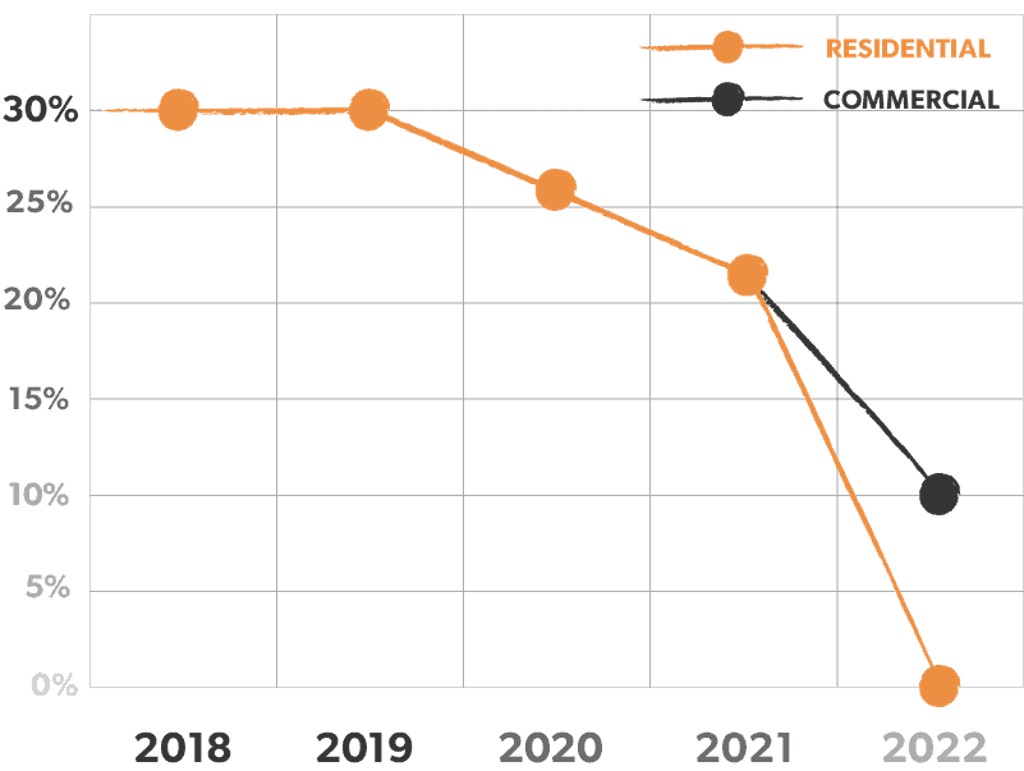 The rate of the federal tax credit for solar installations through 2022.