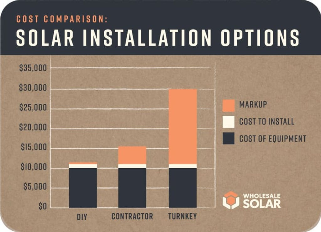 Find a solar installer that works for your budget.