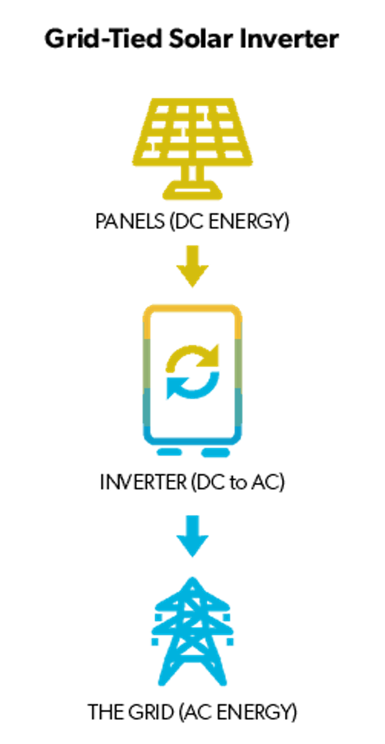 How a grid-tied solar inverter works