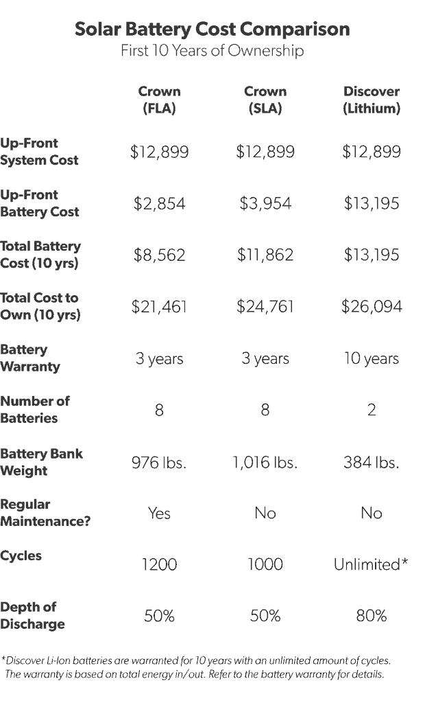 Lead-Acid vs. Lithium Batteries: Cost Breakdown