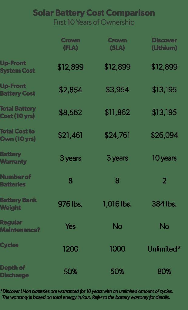 Lead-Acid vs. Lithium Batteries: Cost Breakdown
