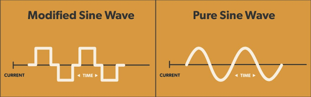 Modified Sine Wave vs. Pure Sine Wave Frequency Shapes.