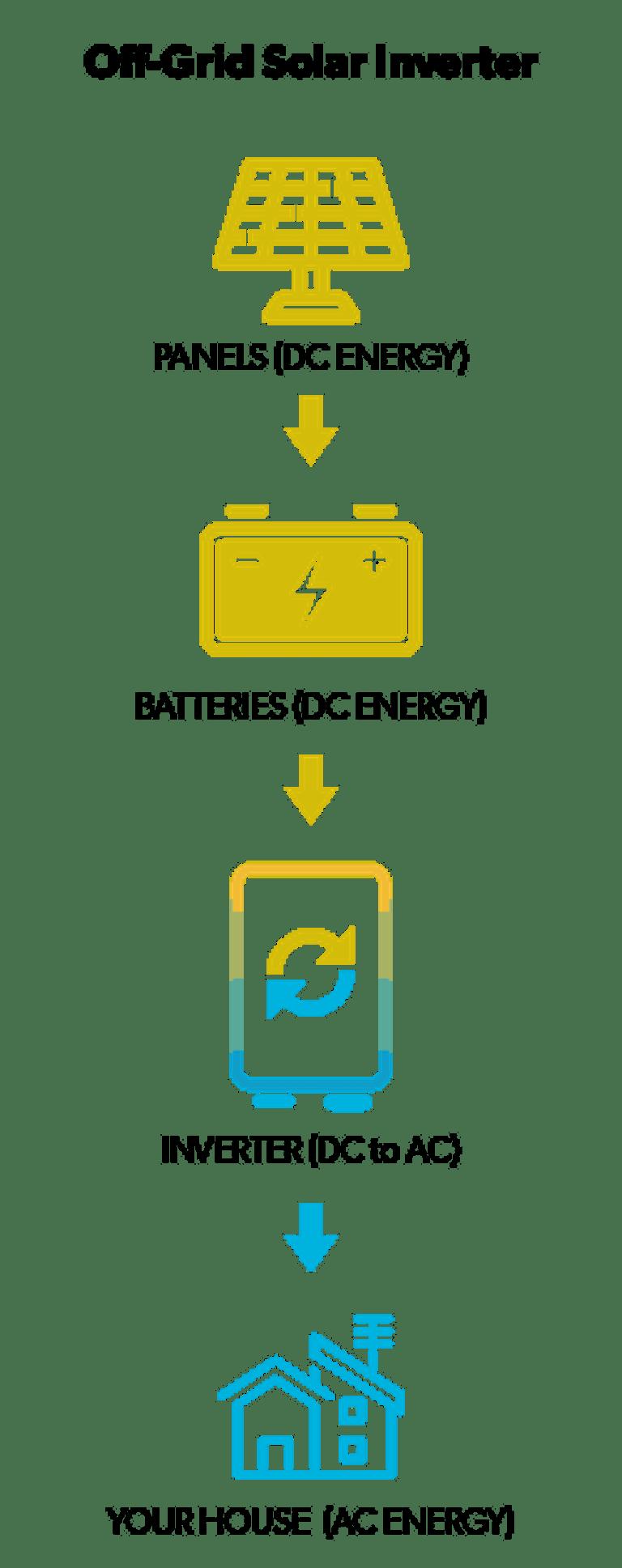 How an off-grid solar inverter works
