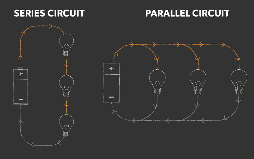 Series circuit vs parallel circuit illustration