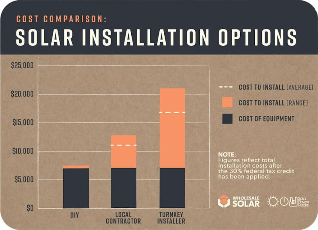 Solar Installation Costs after Federal Tax Credit has been applied