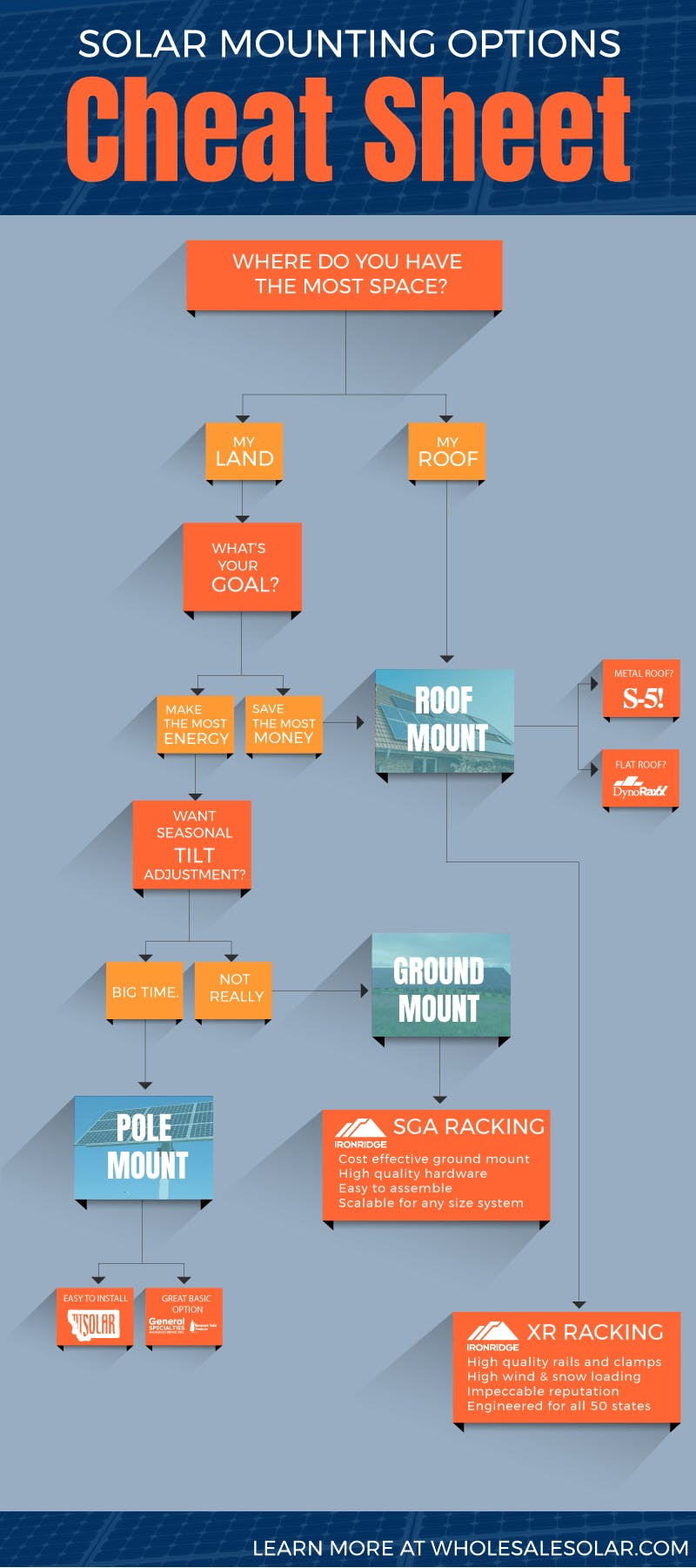 Solar mounting options: cheat sheet