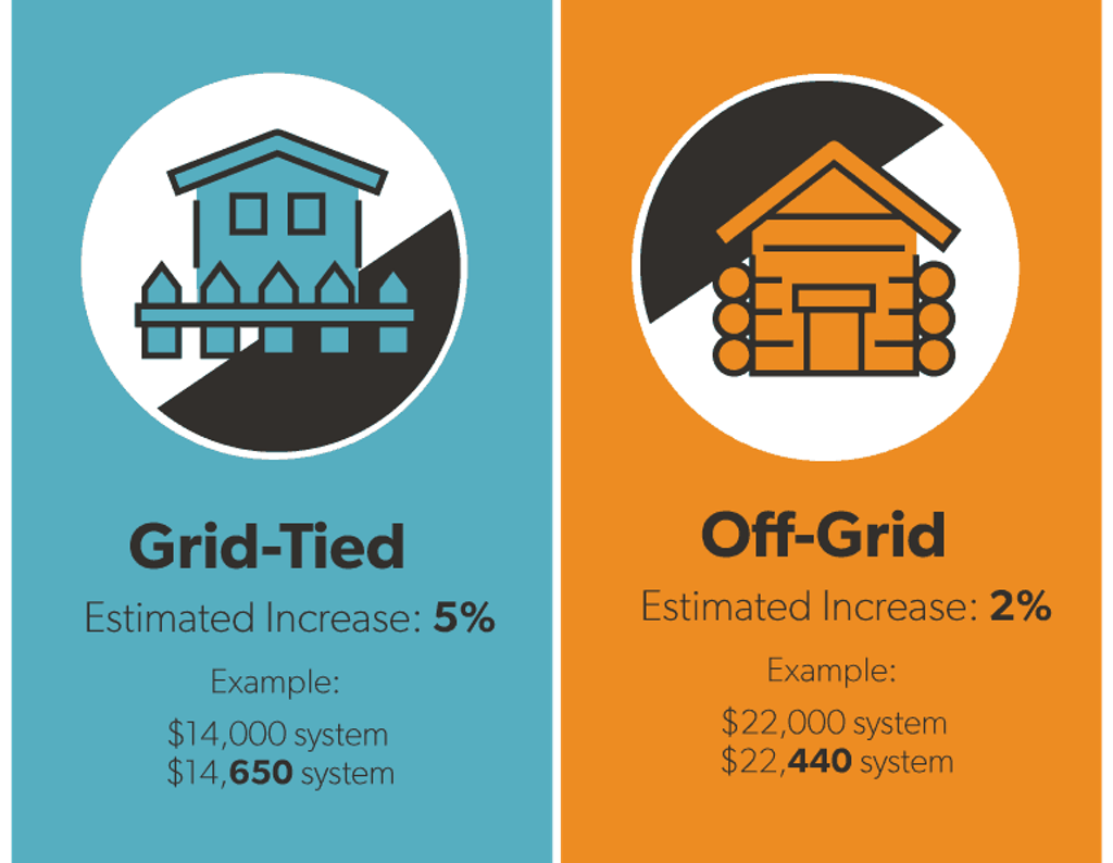 Impact of solar tariff on home solar