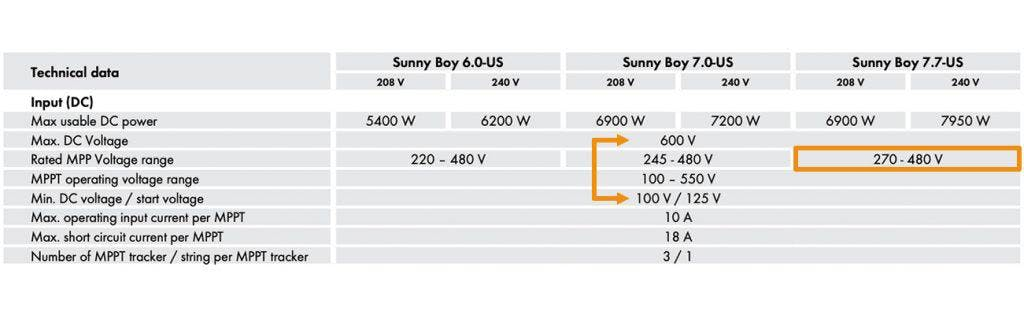 Operating range and maximum power point values for the Sunny Boy 7.7 kW string inverter.Operating range and maximum power point values for the Sunny Boy 7.7 kW string inverter.