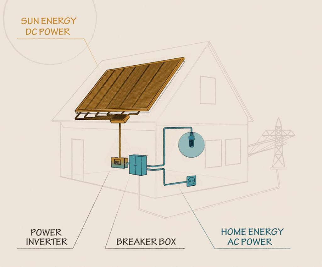 What a solar inverter does